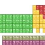 Fertilizantes minerales traza: ¿cuántos nutrientes necesitan las plantas?