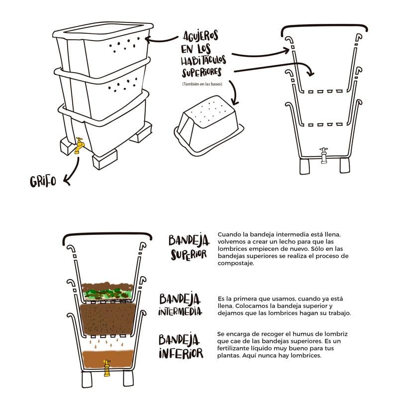 Creación de una bandeja de compost (6 formas)